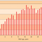 Graph: Wells with sustained casing pressure (SCP; which is a sign of lacking well integrity) by age. Statistics from the United States Mineral Management Service (MMS) show the percentage of wells with SCP for wells in the outer continental shelf (OCS) area of the Gulf of Mexico, grouped by age of the wells. These data do not include wells in state waters or land locations.