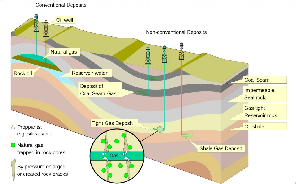 Scheme of oil and/or gas extraction in conventional and unconventional deposits