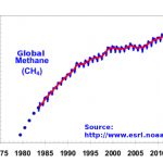 Graph: Rise of atmospheric methane from 1978 thru 2015; Src: NOAA