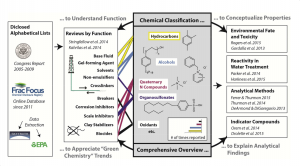 A graphical overview of HF chemicals knowledge and analysis
