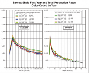 From: Baihly et al., American Oil & Gas Reporter, May 2011