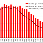 Natural gas reserves in Germany