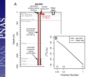 Example of a wellbore failure (Graphic: Sherwood et al., PNAS 2016)