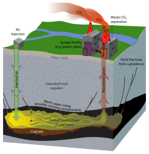 This figure shows the basic outline of the underground coal gasification process