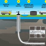 Scheme: Water use in hydraulic fracturing.