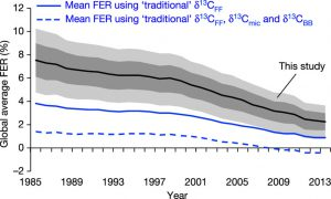 Graph showing the revised and much higher than previously assumed amounts of methane emissions to the atmosphere.