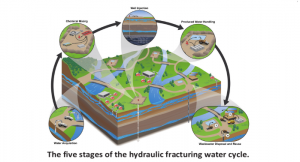 the 5 stages of the hydraulic fracturing watercircle